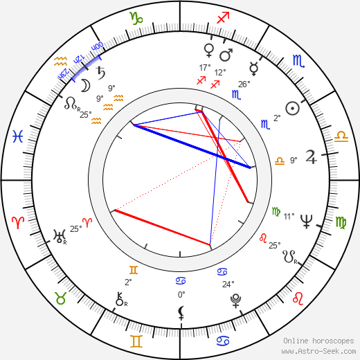 Takis Kanellopoulos birth chart, biography, wikipedia 2019, 2020