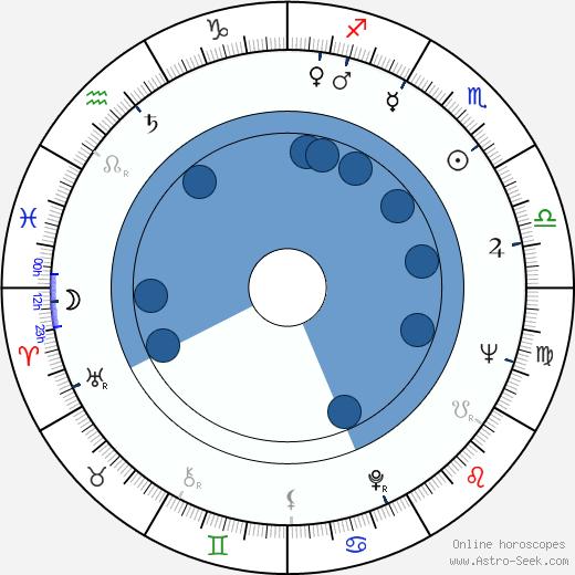 Theodore Gershuny wikipedia, horoscope, astrology, instagram