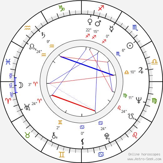 Theodore Gershuny birth chart, biography, wikipedia 2019, 2020