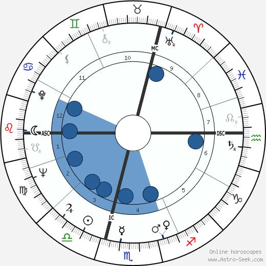 Wilfried Dietrich wikipedia, horoscope, astrology, instagram