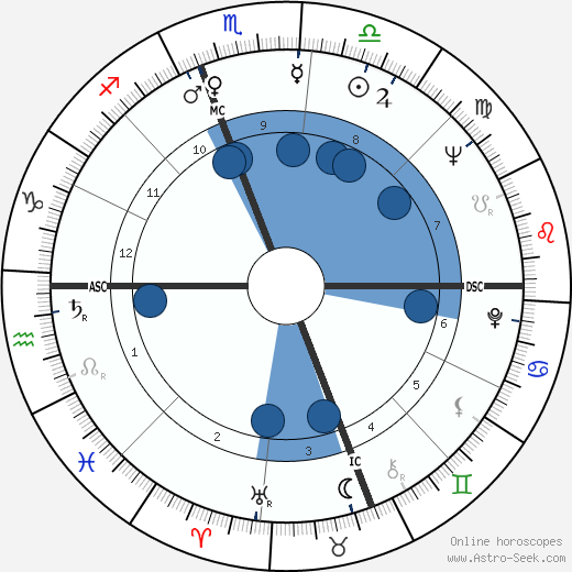 William Gordon Bowen wikipedia, horoscope, astrology, instagram