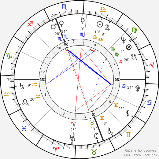 William Gordon Bowen birth chart, biography, wikipedia 2018, 2019