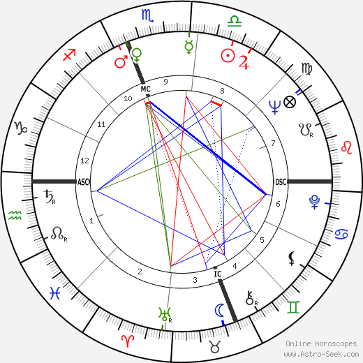 William Gordon Bowen astro natal birth chart, William Gordon Bowen horoscope, astrology