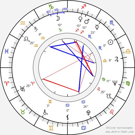 Yiannakis Matsis birth chart, biography, wikipedia 2020, 2021