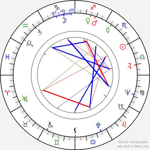 Yiannakis Matsis birth chart, Yiannakis Matsis astro natal horoscope, astrology