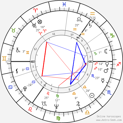 Yigal Tumarkin birth chart, biography, wikipedia 2019, 2020