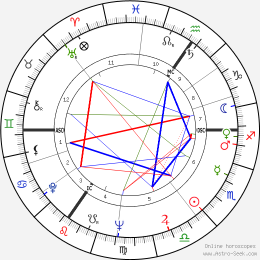 Yigal Tumarkin astro natal birth chart, Yigal Tumarkin horoscope, astrology