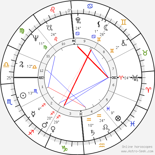 Alexis Lauren birth chart, biography, wikipedia 2019, 2020