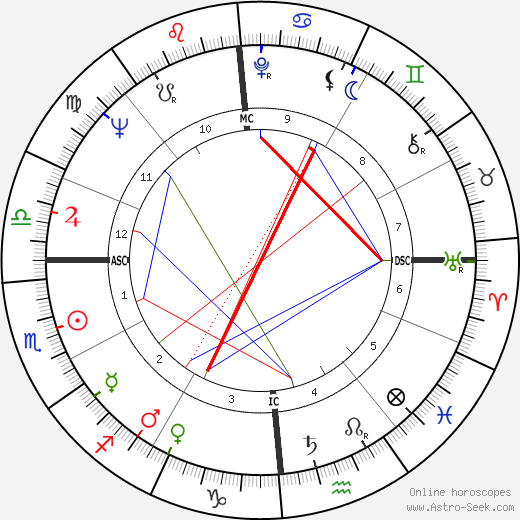 Alexis Lauren birth chart, Alexis Lauren astro natal horoscope, astrology