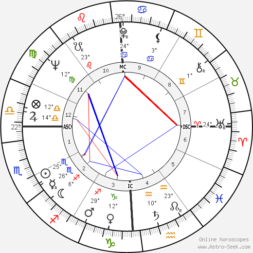 Bruce Conner birth chart, biography, wikipedia 2019, 2020