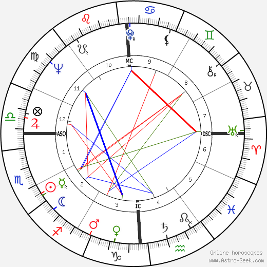 Bruce Conner astro natal birth chart, Bruce Conner horoscope, astrology