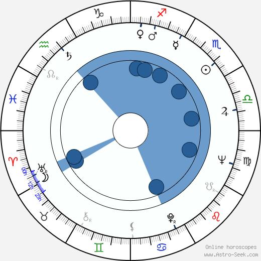 Claude Vital wikipedia, horoscope, astrology, instagram