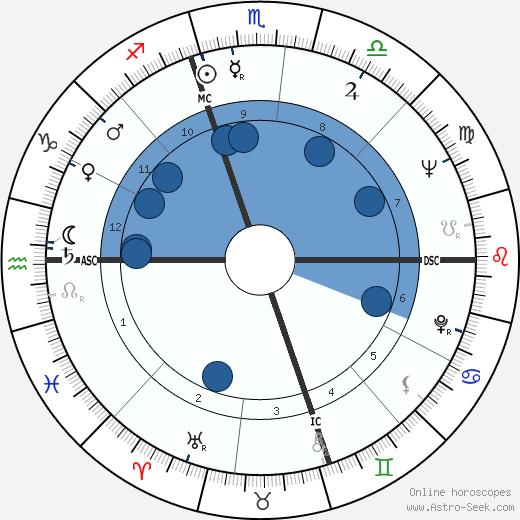 E. Douglas Huggard wikipedia, horoscope, astrology, instagram