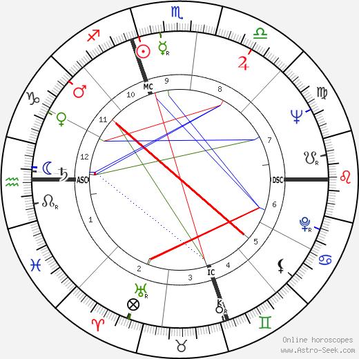 E. Douglas Huggard день рождения гороскоп, E. Douglas Huggard Натальная карта онлайн