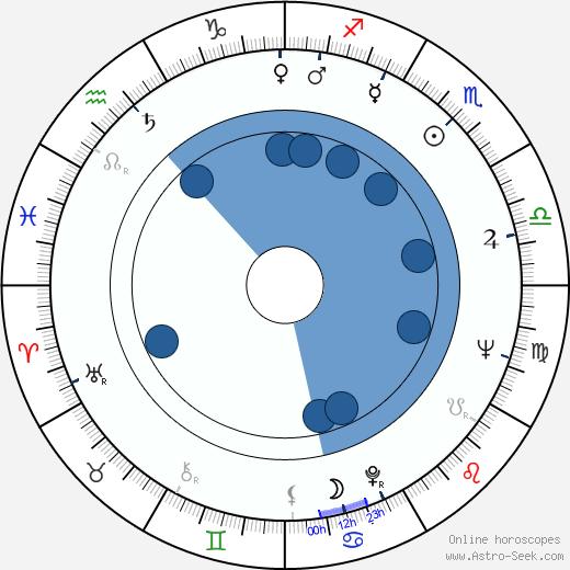 Ernesto Gómez Cruz wikipedia, horoscope, astrology, instagram