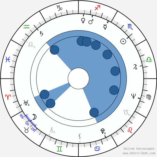 Ferenc Fábián wikipedia, horoscope, astrology, instagram