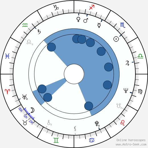 Ferenc Fábián wikipedia, horoscope, astrology, instagram