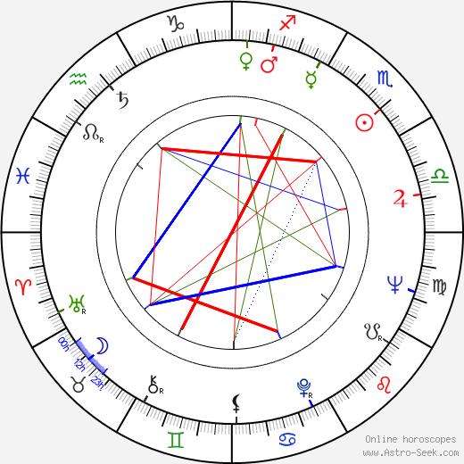 Ferenc Fábián birth chart, Ferenc Fábián astro natal horoscope, astrology