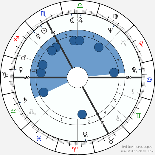 Françoise Héritier wikipedia, horoscope, astrology, instagram