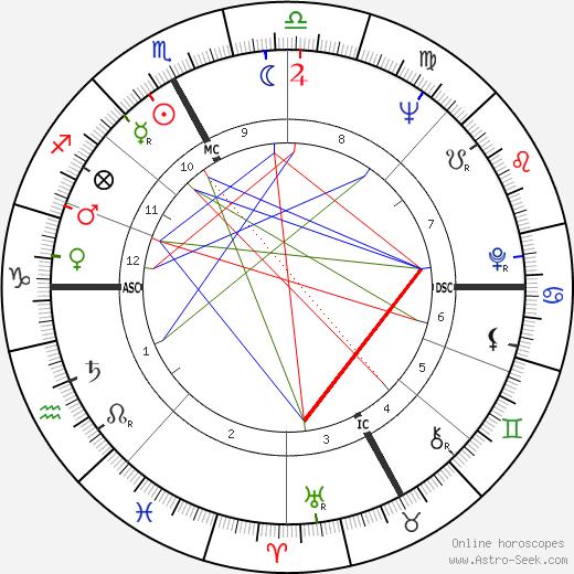 Françoise Héritier astro natal birth chart, Françoise Héritier horoscope, astrology