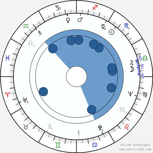 Frank G. Wobst wikipedia, horoscope, astrology, instagram