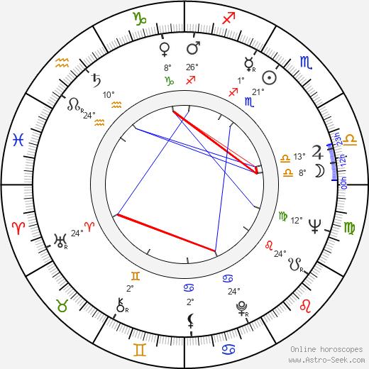 Frank G. Wobst birth chart, biography, wikipedia 2019, 2020