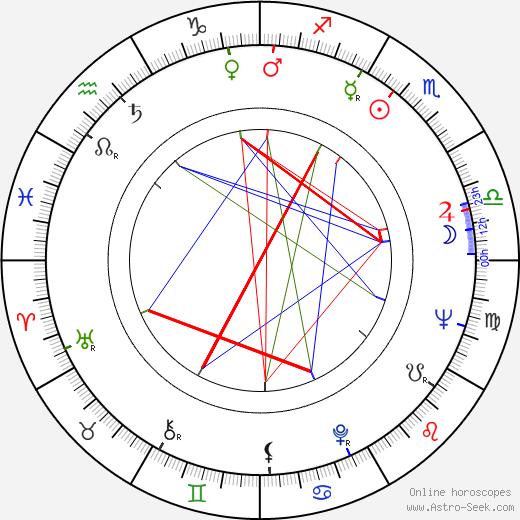 Frank G. Wobst birth chart, Frank G. Wobst astro natal horoscope, astrology