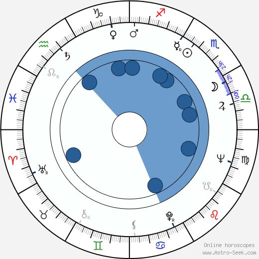 Gloria Foster wikipedia, horoscope, astrology, instagram