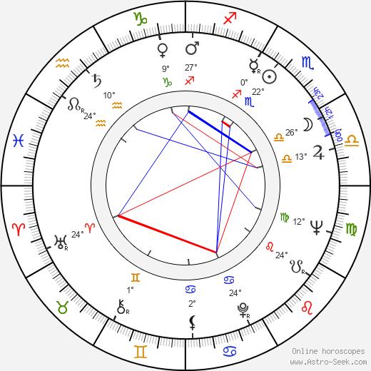 Gloria Foster birth chart, biography, wikipedia 2019, 2020