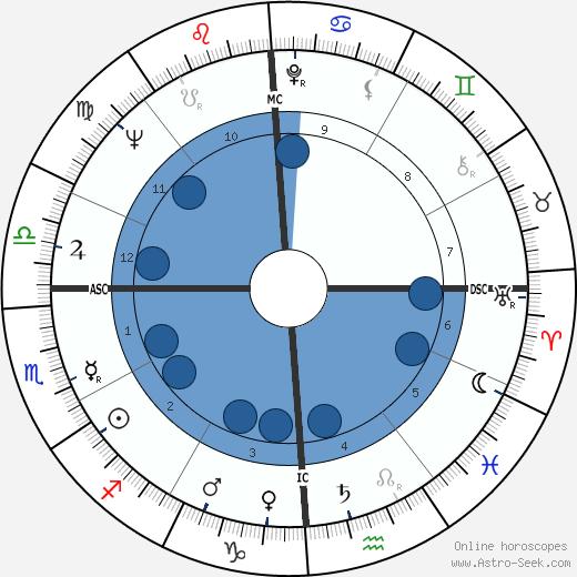 Harvey Gardner wikipedia, horoscope, astrology, instagram