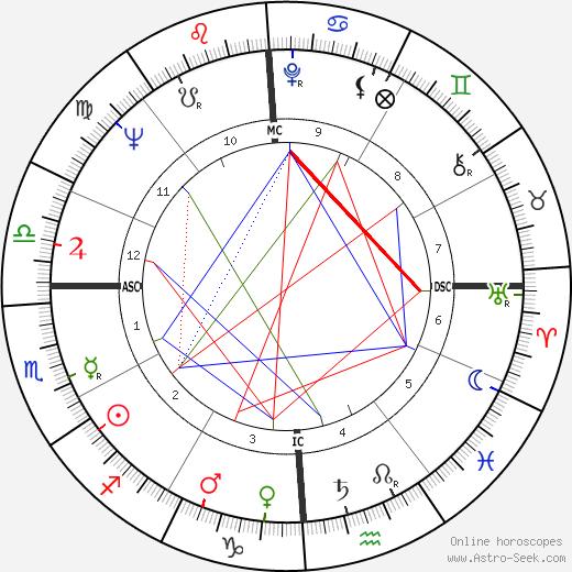 Harvey Gardner birth chart, Harvey Gardner astro natal horoscope, astrology