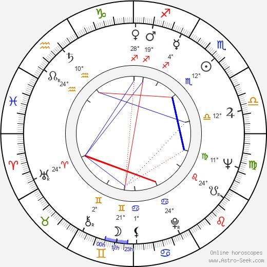 Herb Edelman birth chart, biography, wikipedia 2020, 2021