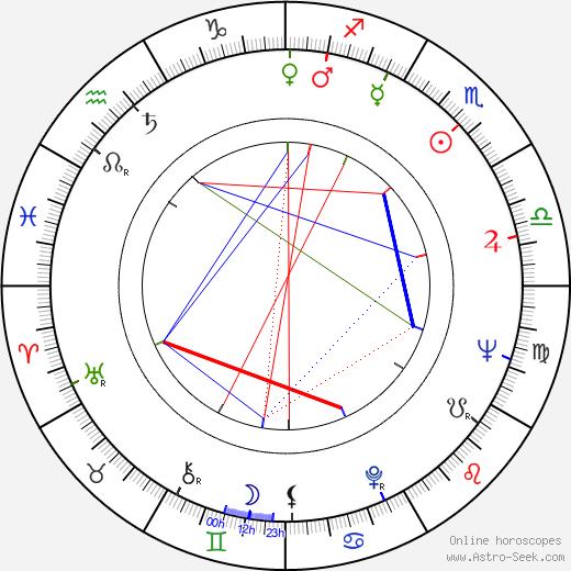 Herb Edelman birth chart, Herb Edelman astro natal horoscope, astrology