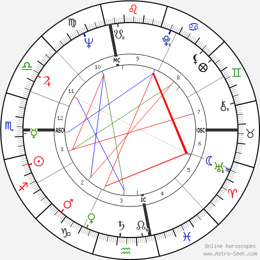 Хоуп Лэнг Hope Lange день рождения гороскоп, Hope Lange Натальная карта онлайн