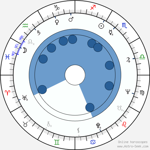 Jan Jílek wikipedia, horoscope, astrology, instagram