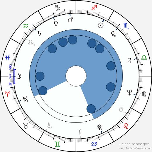 Jean Chérasse wikipedia, horoscope, astrology, instagram