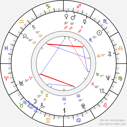 Jelena Zigon birth chart, biography, wikipedia 2020, 2021