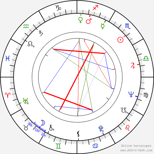 Jelena Zigon birth chart, Jelena Zigon astro natal horoscope, astrology
