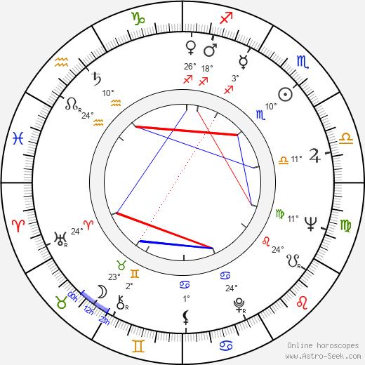 Jeremy Brett birth chart, biography, wikipedia 2020, 2021