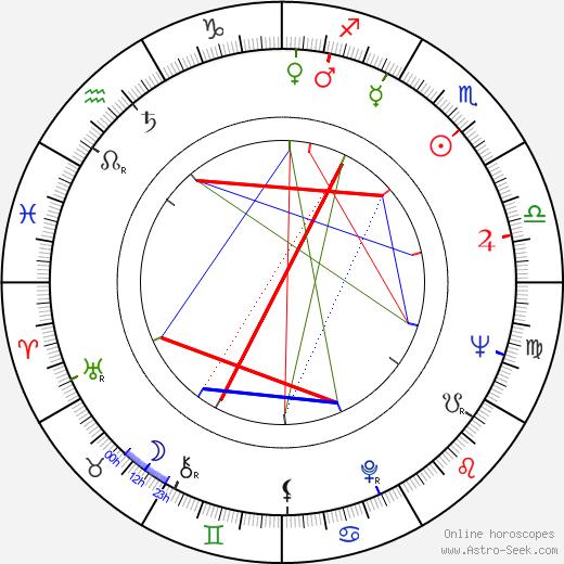 Jeremy Brett birth chart, Jeremy Brett astro natal horoscope, astrology