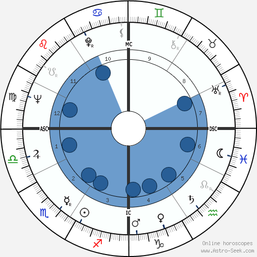 Jim Waugh wikipedia, horoscope, astrology, instagram