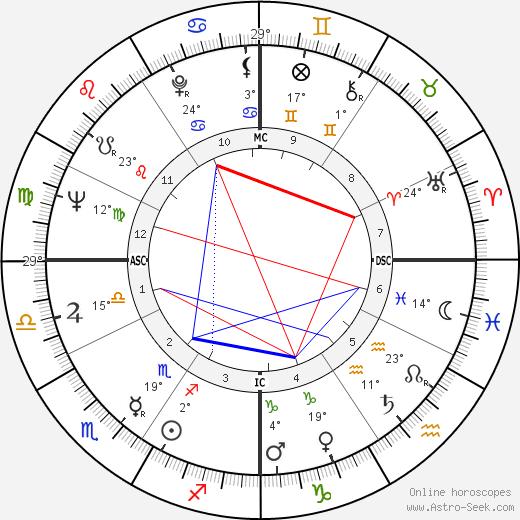 Jim Waugh birth chart, biography, wikipedia 2019, 2020