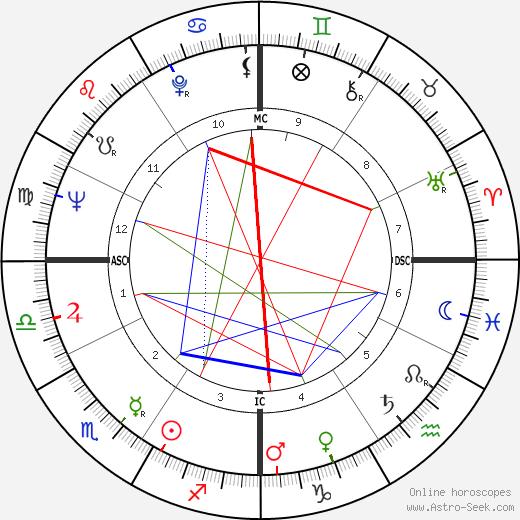 Jim Waugh astro natal birth chart, Jim Waugh horoscope, astrology