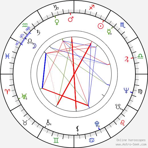 John G. Medlin birth chart, John G. Medlin astro natal horoscope, astrology