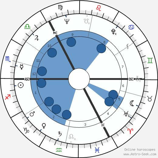 John Mayall wikipedia, horoscope, astrology, instagram