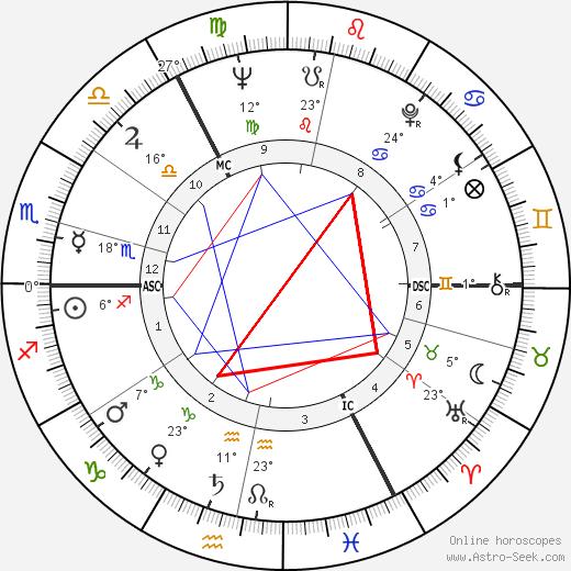 John Mayall birth chart, biography, wikipedia 2018, 2019