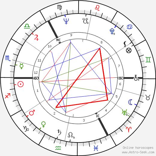 John Mayall astro natal birth chart, John Mayall horoscope, astrology