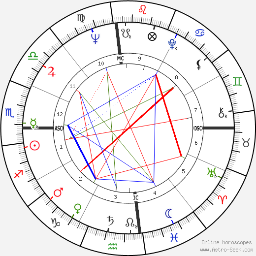 Kathryn Grant день рождения гороскоп, Kathryn Grant Натальная карта онлайн