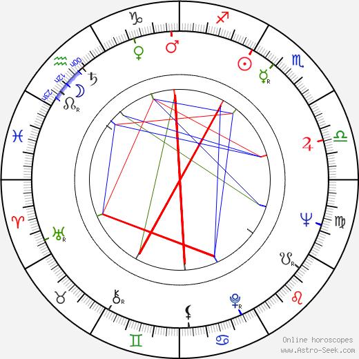 Krzysztof Penderecki astro natal birth chart, Krzysztof Penderecki horoscope, astrology