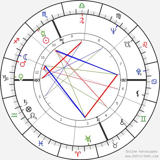 Ларри Кинг Larry King день рождения гороскоп, Larry King Натальная карта онлайн